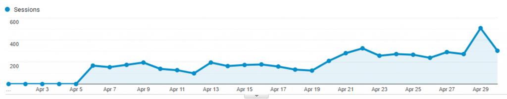 google analytics from april 2020