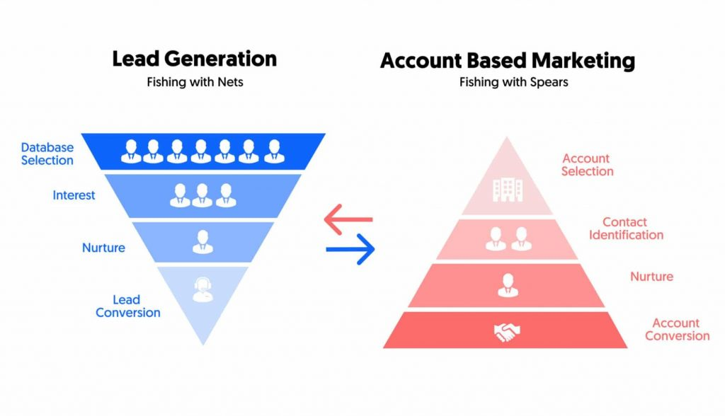 Establishing the Objectives of an ABM strategy