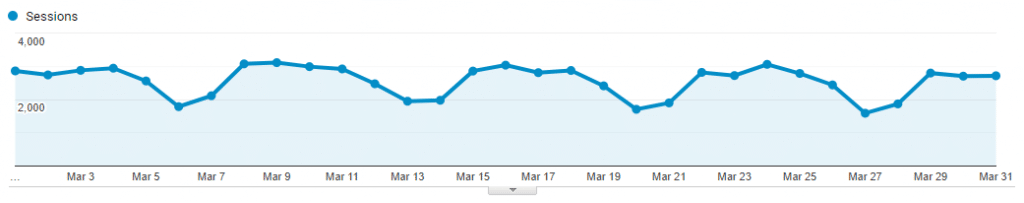 google analytics from march 2021