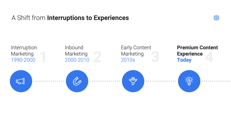 Rock Content – From Interruptions to Premium Content Experiences
