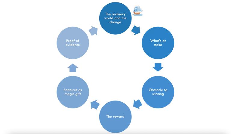 Strategic Narrative – Story design