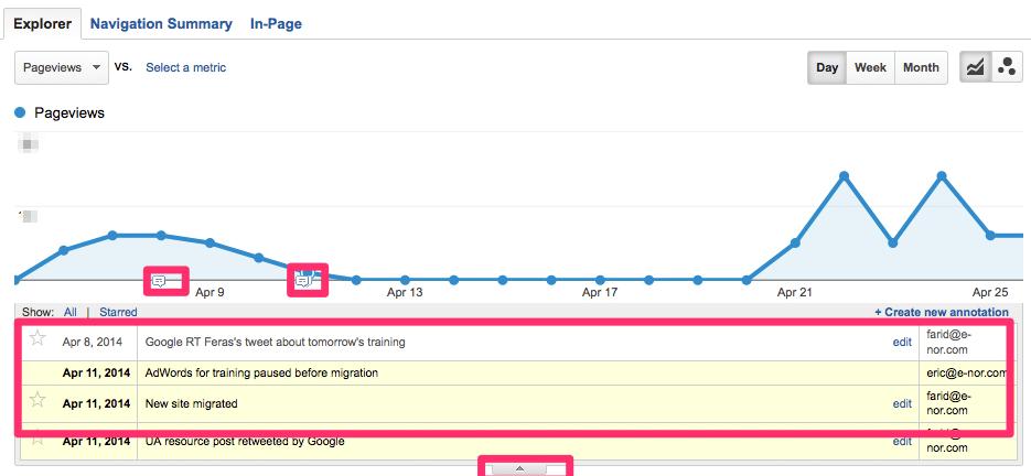 Google Analytics' annotations