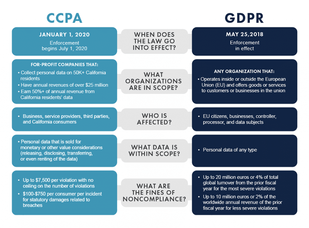 How the CCPA and the GDPR compare.