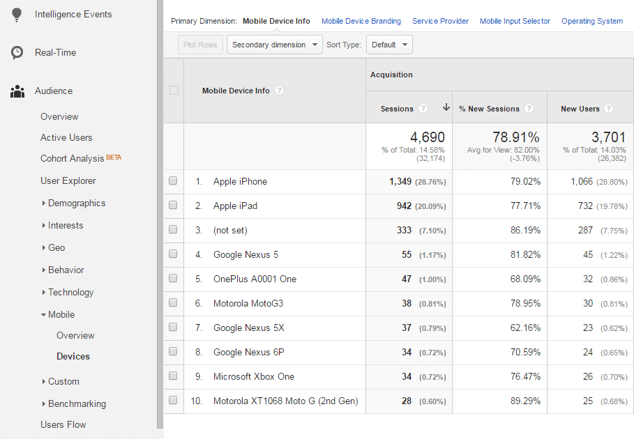 Mobile Device Usage in Google Analytics