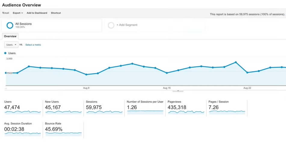 Google Analytics interface.