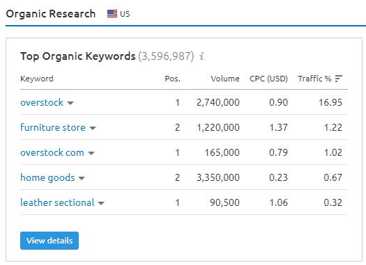 """Organic search"" feature in SEMrush."