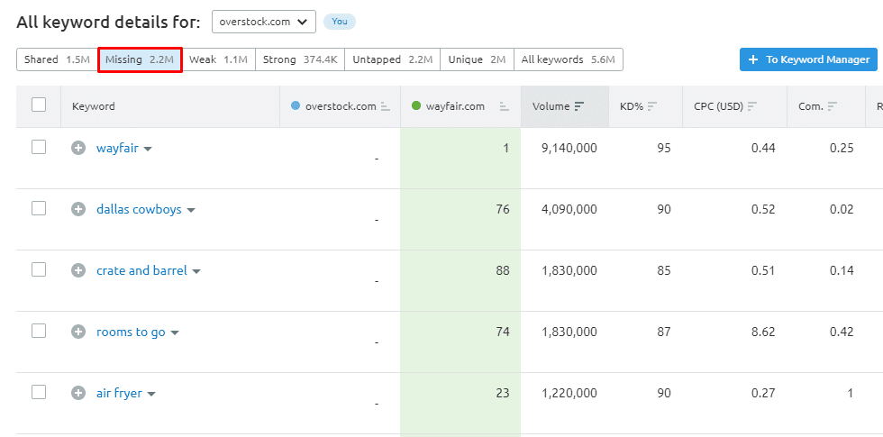"""""""Missing"""" filter in the keyword gap feature."""