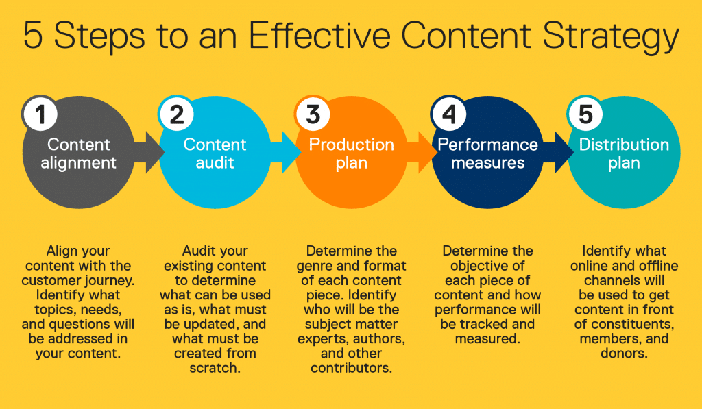 5 steps to an effective content strategy.
