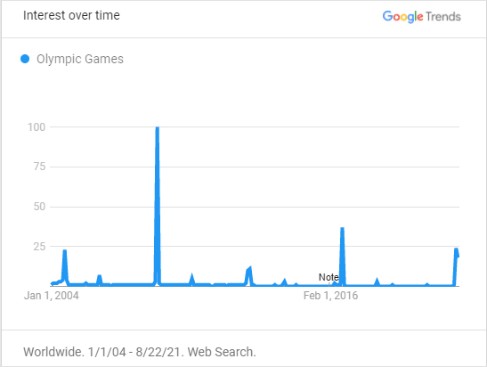 Google searches for the Olympic Games every 4 years.